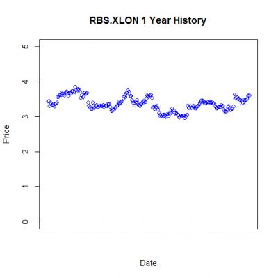 RBS.XLON 1 Year History