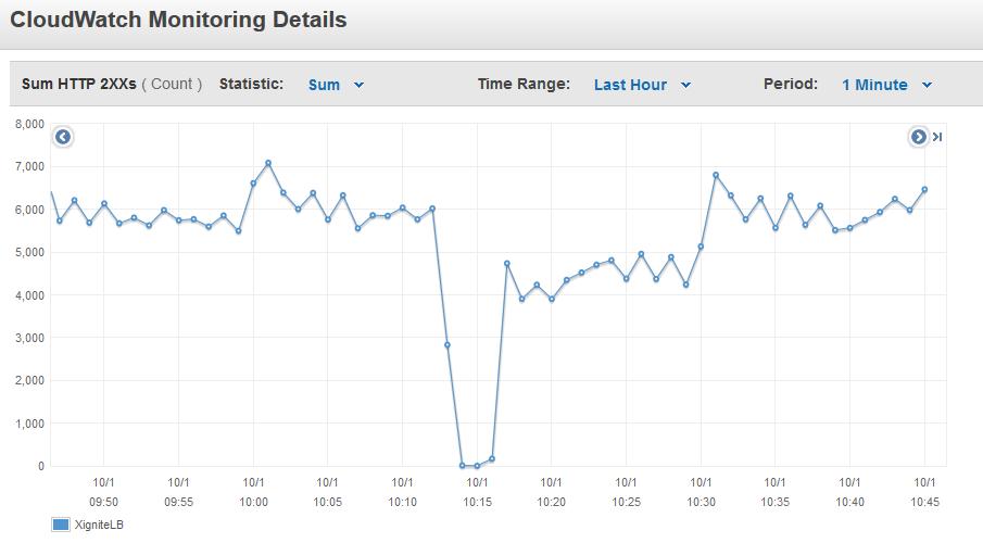 CloudWatch Stats