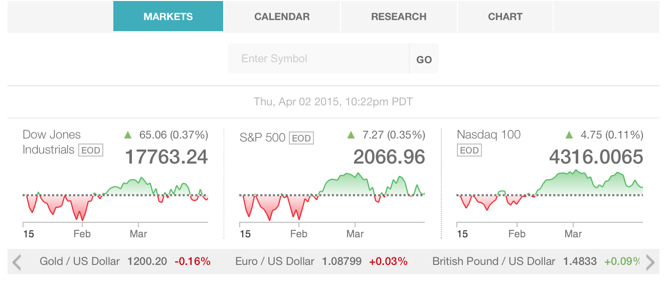 Google Real Time Quotes Api: Real Time Stock Ticker Api, Binary Options Brokers